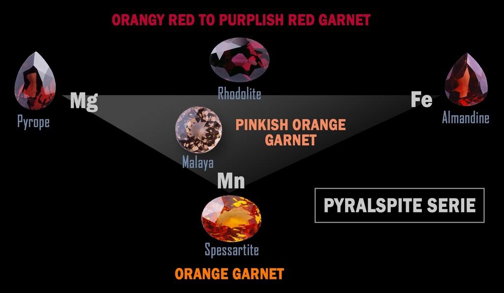 Garnet - Encyclopedia